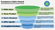 Hire Me For Your Click Funnel Sales Funnel   Advertising & Marketing Jobs for sale in Lagos State, Badagry